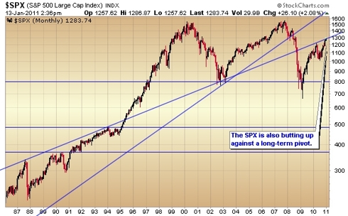 s&p 500 weekly trends