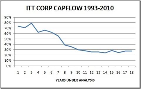 ITT CAPFLOW