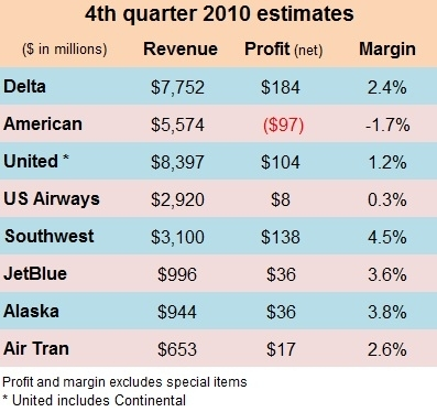 Q4 2010 estimates