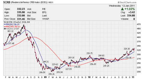 3 Year Chart of Commodities Prices