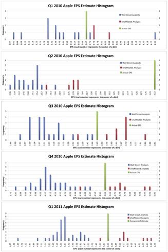 EPS Estimate Histograms for Apple
