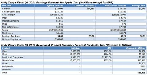 Q1 2011 Earnings Estimates Apple