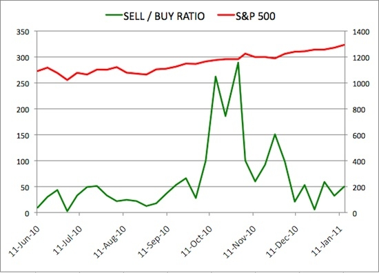 Insider Sell Buy Ratio January 14, 2011