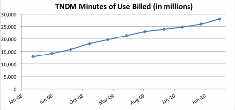 TNDM Minutes of Data Service Use Billed Chart