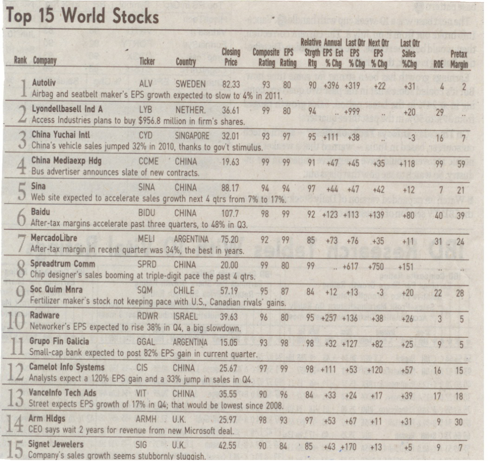 IBD Top 15 World Stock List Newspaper Clipping (January 18, 2011)