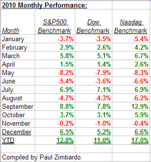 2010 Monthly Performance