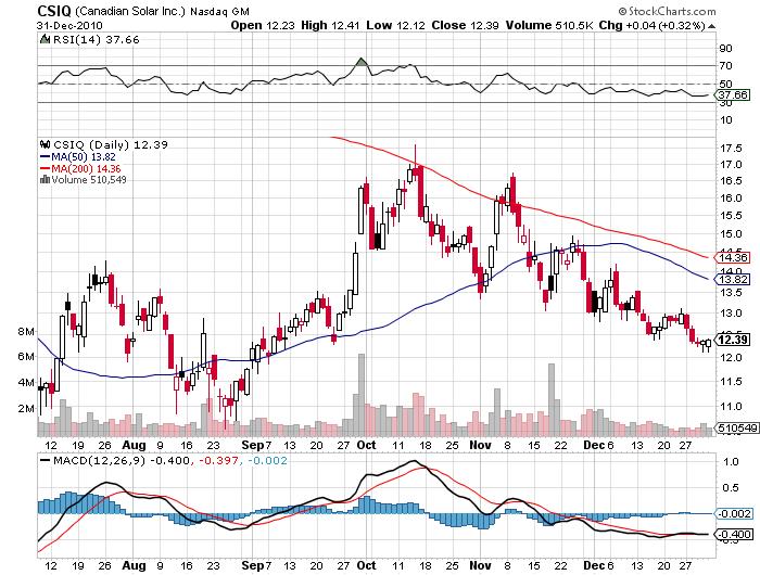 Canadian Solar CSIQ stock price chart january 2011