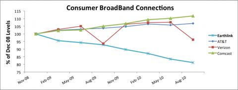 Consumer BroadBand Connections Chart