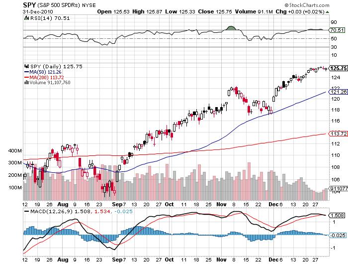 S&P Price Chart Forecast 2011
