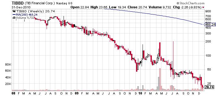 Tib Financial Corp