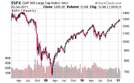 S&P 500 Weekly Bar Price Chart
