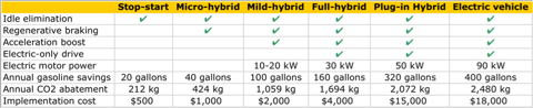 1.20.11 Electrification Table.png