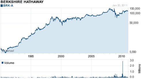 Warren Buffett has created high annual returns with Berkshire Hathaway