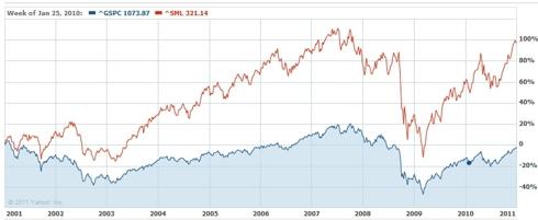S&P 500 vs. S&P 600 Small Cap Index