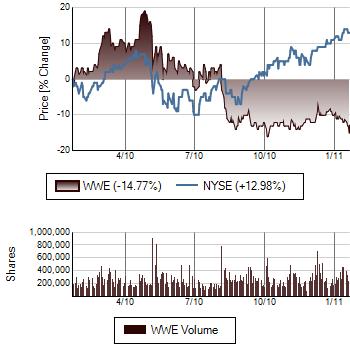 WWE Performance vs. S&P 500