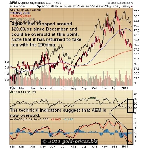 AEM Chart 24 jan 2011.JPG