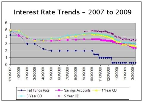 Interest Rates Plunge!