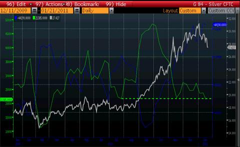 Silver Managed Money Longs CFTC 1 year chart