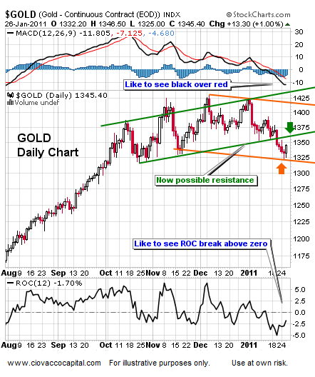 Gold What to Watch - Technical Analysis Blog
