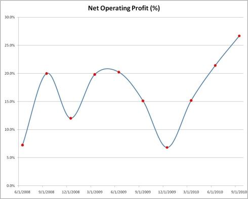 Net Operating Profit (%)