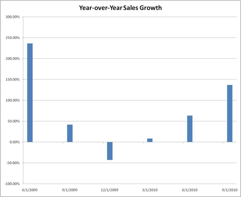 Year over Year Revenue Growth