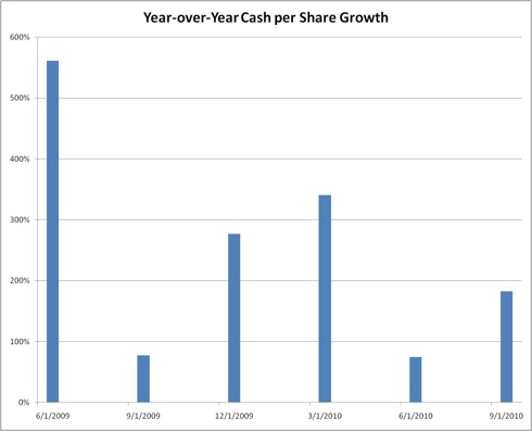 Year over Year Cash per Share growth