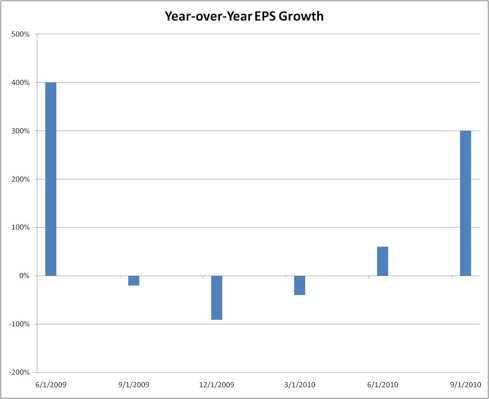 Year over Year EPD Growth
