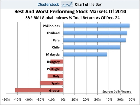 chart of the day, best and worst stock markets, dec 2010