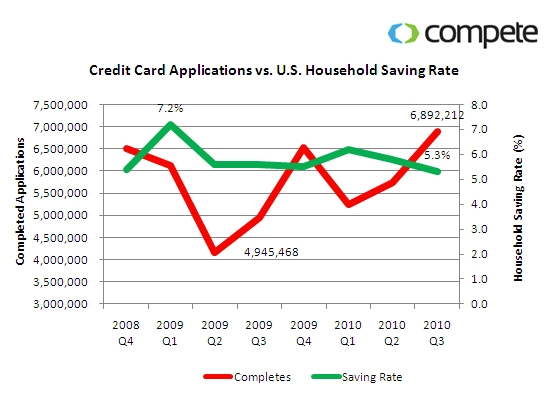 credit card applications vs US Household saving rate