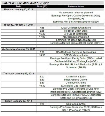 Econ Week Jan. 3-Jan.7 2011