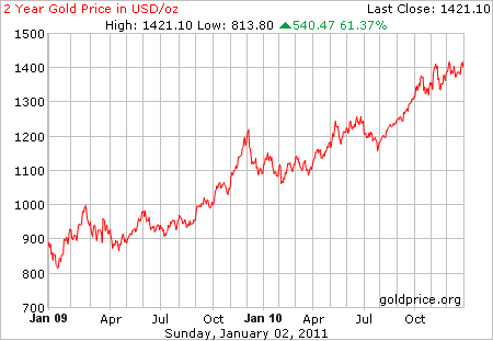 2 year gold price per ounce