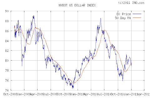 U.S $ INDEX (NYBOT:<a href='http://seekingalpha.com/symbol/DX' title='Dynex Capital Inc.'>DX</a>)