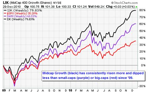 IJK (MidCap 400 Growth iShares) NYSE