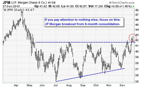 JPM (J.P. Morgan Chase & Co.) NYSE