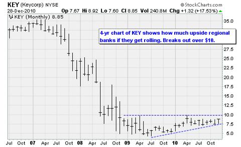 KEY (Keycorp) NYSE