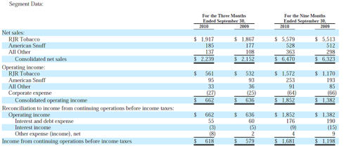 Segment Income Statement for Reynolds American at Q3 2010. Niconovum is included in