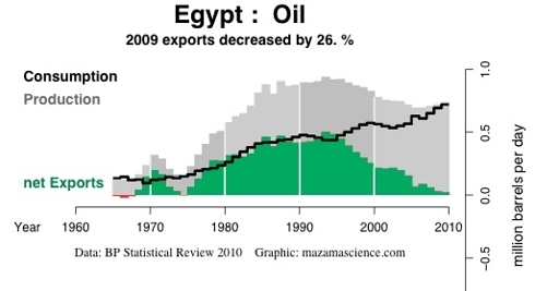 Export Land Model - Egypt