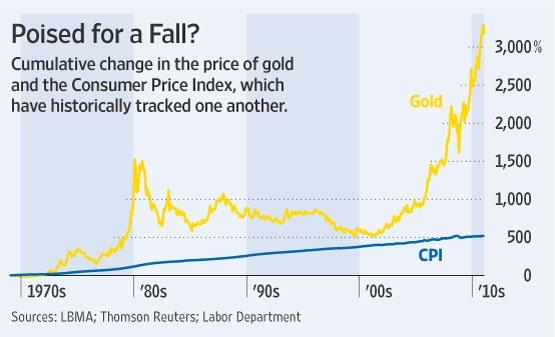 gold-cpi.jpg