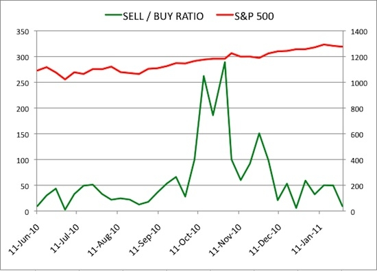 Insider Sell Buy Ratio January 28, 2011
