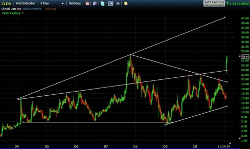 4 Day chart of CLDA the past 7 years