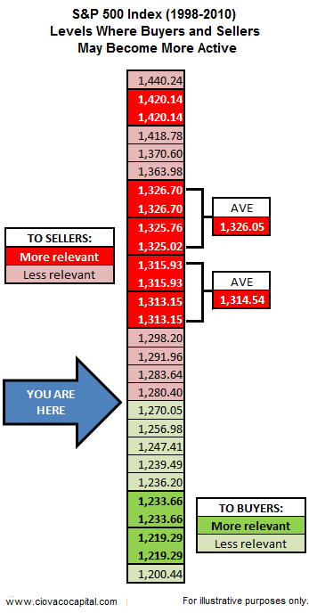 Stock Market Blog - Stock Market Support and Resistance