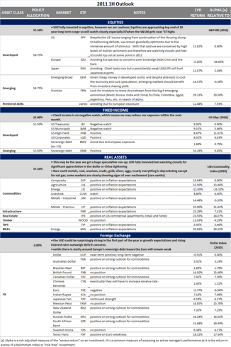 2011 Outlook Summary
