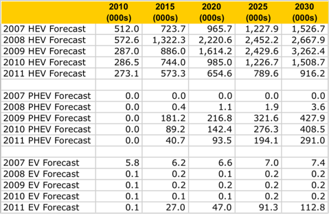 1.5.11 EIA Table.png