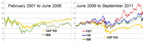 Best biotech ETFs--click to enlarge.