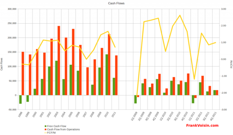 Cracker Barrel Old Country Store, Inc - Free Cash Flows, 1998 - 2011