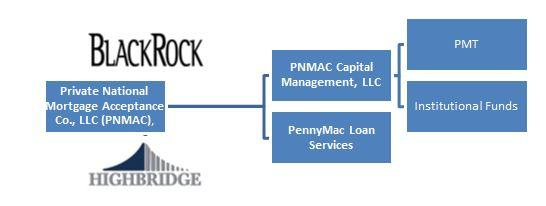 PennyMac Structure with Institutional Founders