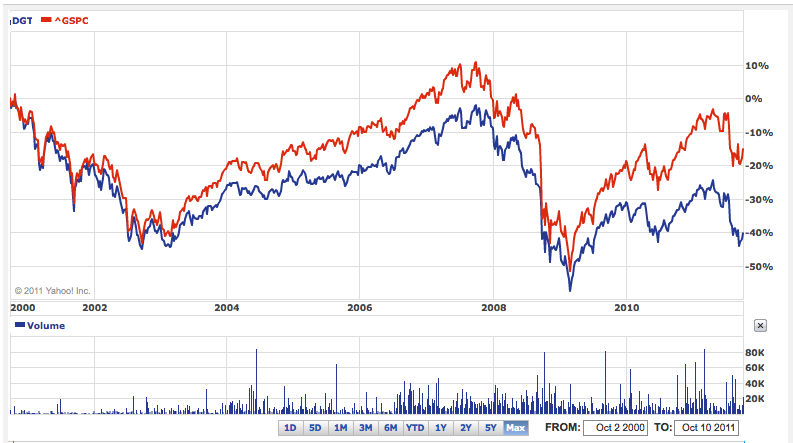 DEF vs S&P 500, since inception