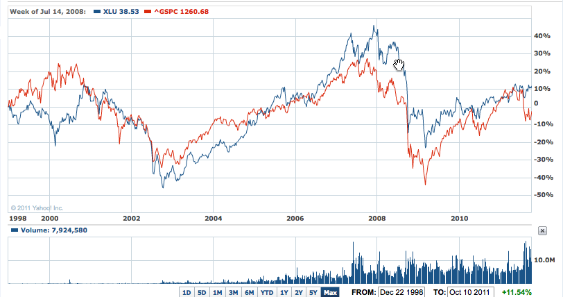 XLU ETF vs S&P 500, since inception