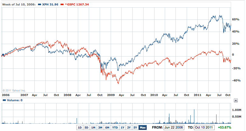 XPH vs S&P 500, since inception