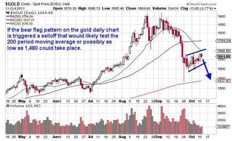 GLD ETF Options Trading